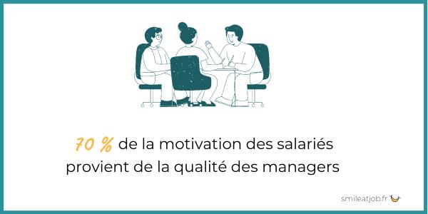 70% de la motivation des salariés provient de la qualité des managers
